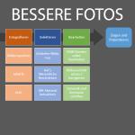Das 3x3 für bessere Fotos | gwegner.de