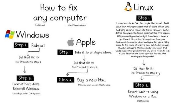 Windows_Vs_Mac_Vs_Linux_3